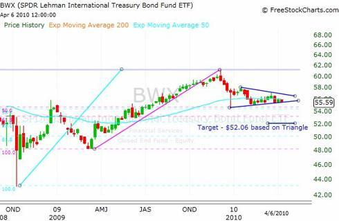 BWX ETF Weekly Chart
