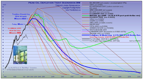 click chart to enlarge ... more peak oil charts at our website