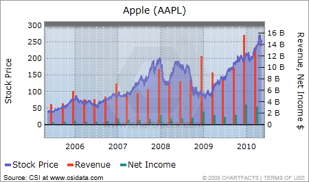 Apple default chart