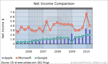 Net income comparison