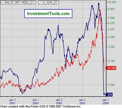 Baltic Dry Index (November, 2008)