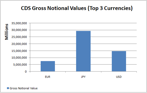 CDS Gross Notional Values by top 3 currencies