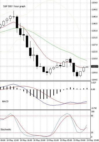 SPX 1hour graph