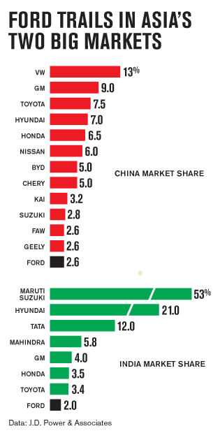 China-India-Car-Market-Share