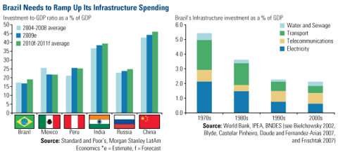 Brazil Infrastructure Plays Catch-Up