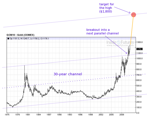 30 year gold channel