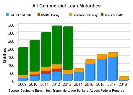 Commercial Real Estate Loan Rates on Impact Of The Coming U S  Commercial Real Estate Bust   Seeking Alpha