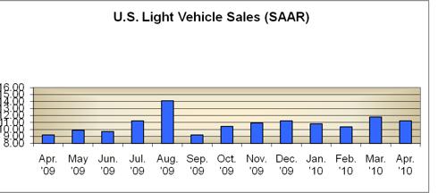 April 2010 SAAR Chart