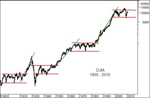 110 yrs Dow