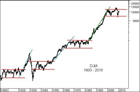 110 yrs Dow