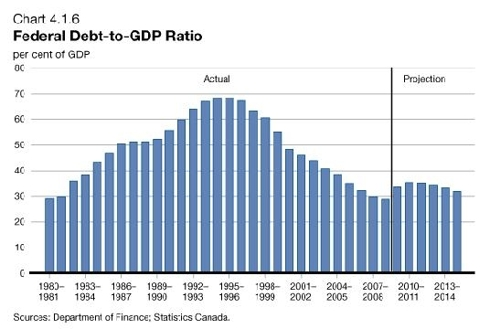 Debt/GDP ratio over time  - Canada
