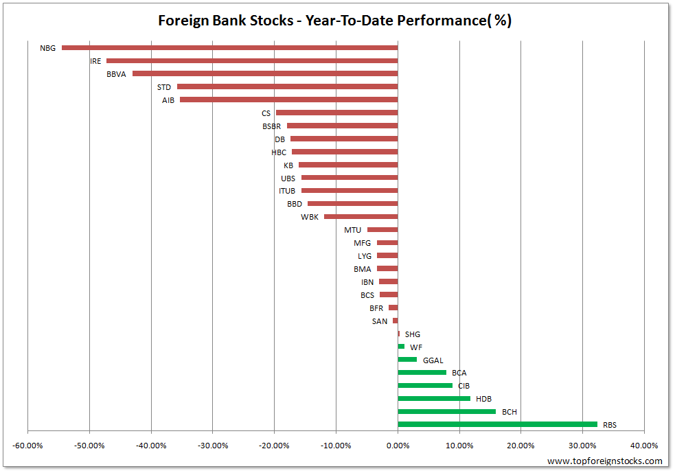 Foreign-banks-YTD-Best