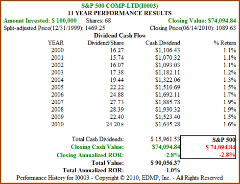 Figure 2B S&P 500 11yr Dividend and Price Performance
