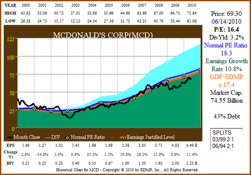 Figure 4A MCD 11yr EPS Growth Correlated to Price