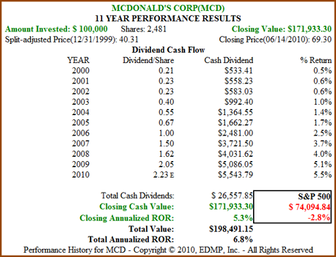 Figure 4B MCD 11yr Dividend and Price Performance