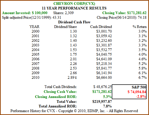 Figure 8B CVX 11yr Dividend and Price Performance