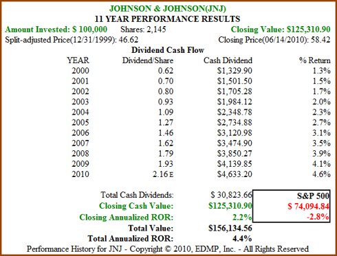 Figure 9B JNJ 11yr Dividend and Price Performance