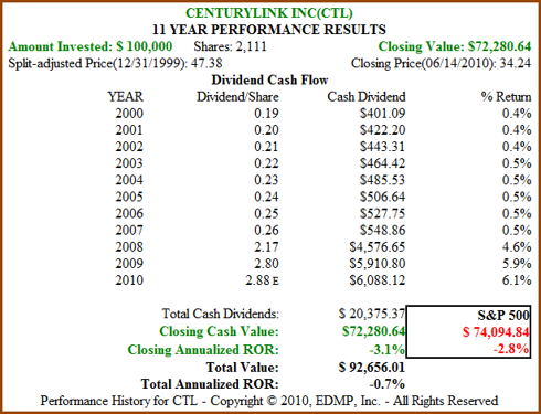 Figure 10B CTL 11yr Dividend and Price Performance