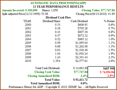 Figure 12B ADP 11yr Dividend and Price Performance