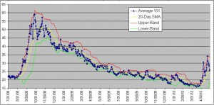 average-vix