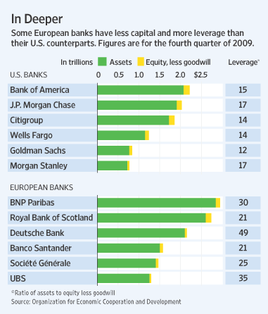 Europe-US-Banks-Leverage-Ratio