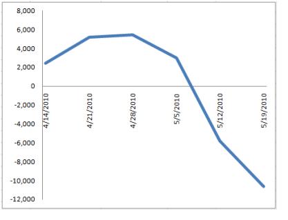 Flows Chart