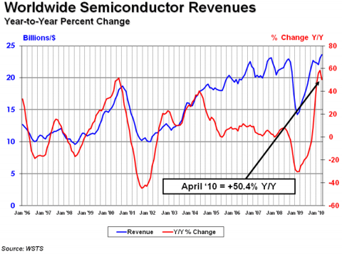 SIA SEMICONDUCTOR INDUSTRY GROWTH CONTINUES AT A HEALTHY CLIP