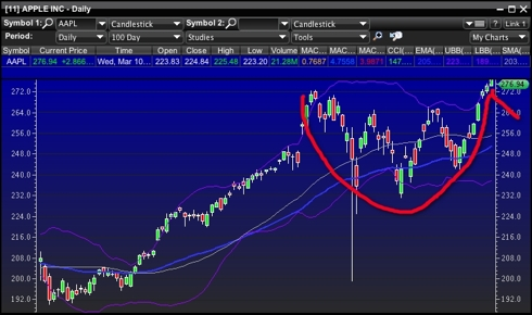 AAPL-Cup With Handle Pattern