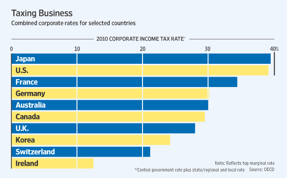 Global-Corporate-Tax-Rates-Comparison