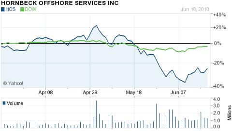 Hornbeck (NYSE: <a href='http://seekingalpha.com/symbol/hos' alt='Hornbeck Offshore Services Inc.' title='Hornbeck Offshore Services Inc.'>HOS</a>)