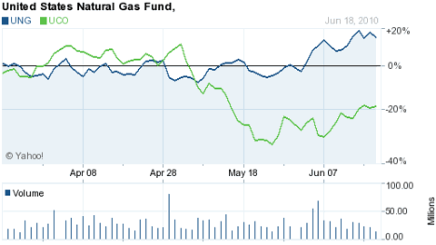 United States Natural Gas (NYSE:<a href='http://seekingalpha.com/symbol/ung' alt='The United States Natural Gas ETF, LP' title='The United States Natural Gas ETF, LP'>UNG</a>)