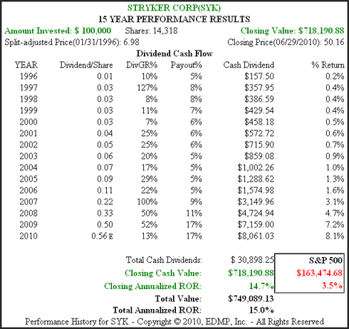 Figure 1B SYK 15yr Dividend and Price Performance