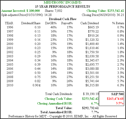 Figure 2B MDT 15yr Dividend and Price Performance