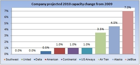 Projected 2010 capacity changes