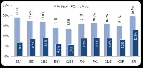 ROE_chart
