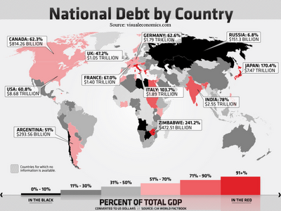 National Debt by Nation