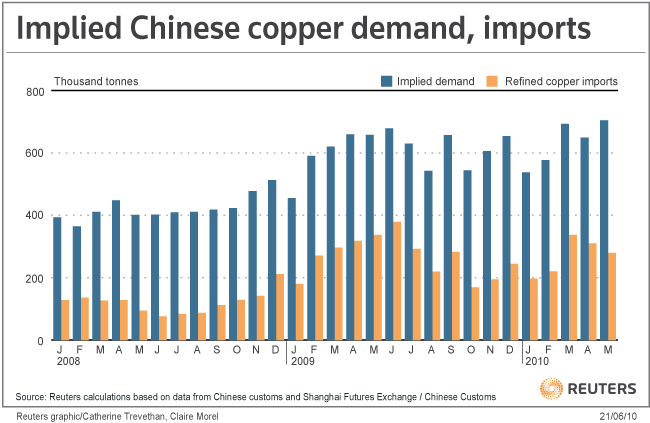 Implied Chinese Copper Demand