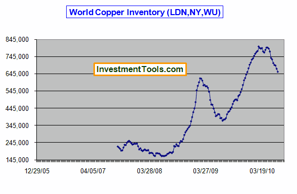 World Copper Inventory