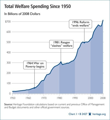 Total Welfare Spending Since 1950