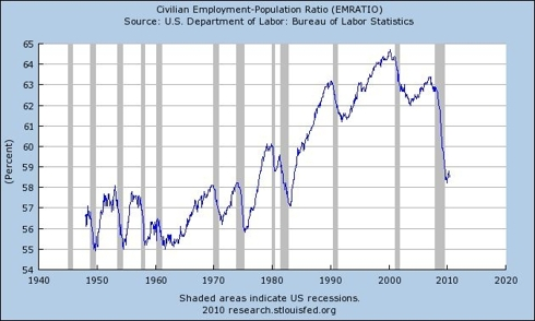Civilian Employment-Population Ratio
