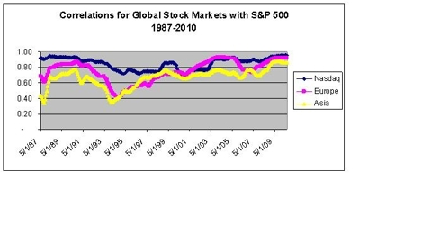 International Stock Correlations