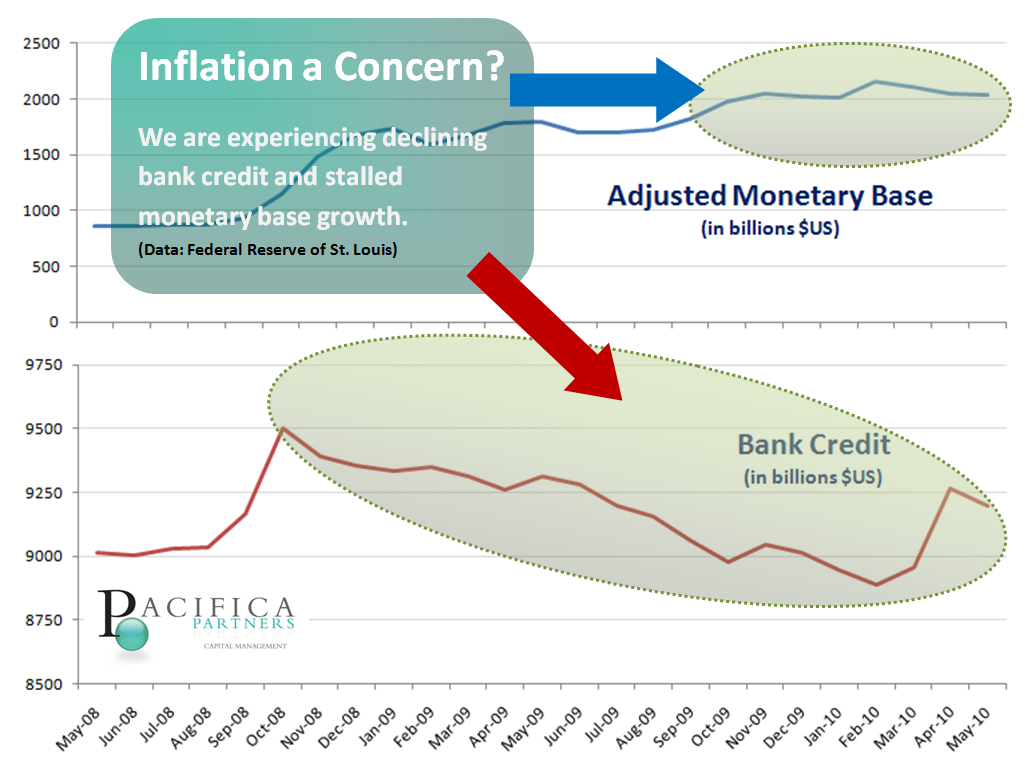 Monetary Base & Bank Credit