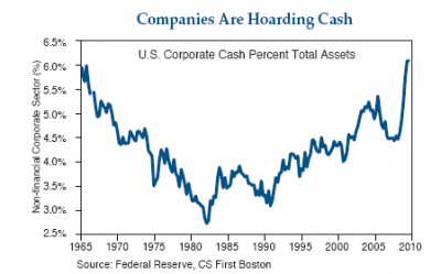 cash hoard 400x249 THE FAILURE OF CAPITALISTS TO ACT LIKE CAPITALISTS