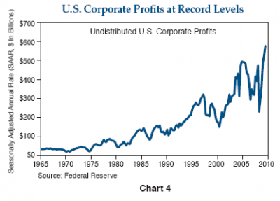 corporate profits 400x287 THE FAILURE OF CAPITALISTS TO ACT LIKE CAPITALISTS