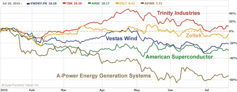 2010 YTD Wind Energy Stocks Performance