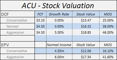 ACU - Stock Valuation - July 2010