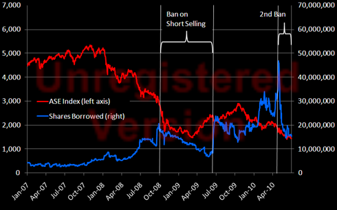 Shares borrowed vs Athens Index value