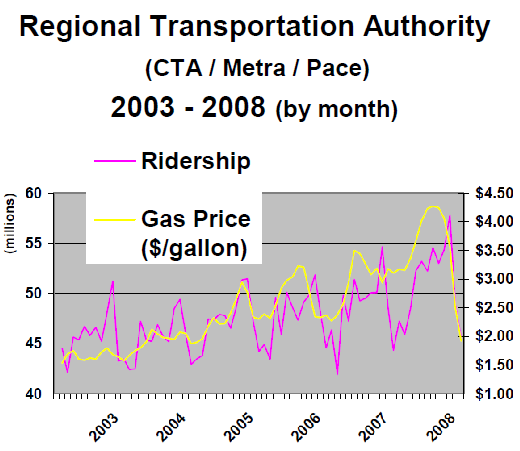rising gas prices graph. Gas Price and Transit Profits