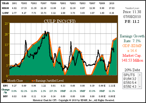 Figure 1 CFI 20yr EPS Growth Correlated to Price