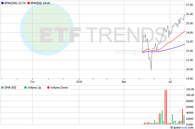 Indonesia ETF, EIDO